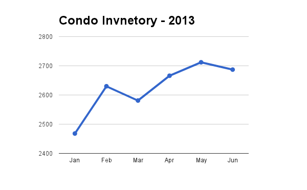 Hawaii Condo Inventory through June 2013