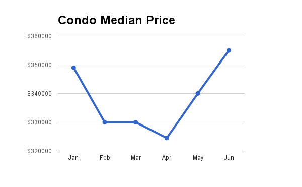 Hawaii Condo Median Price through June 2013