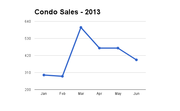 Hawaii Condo Sales through June 3013