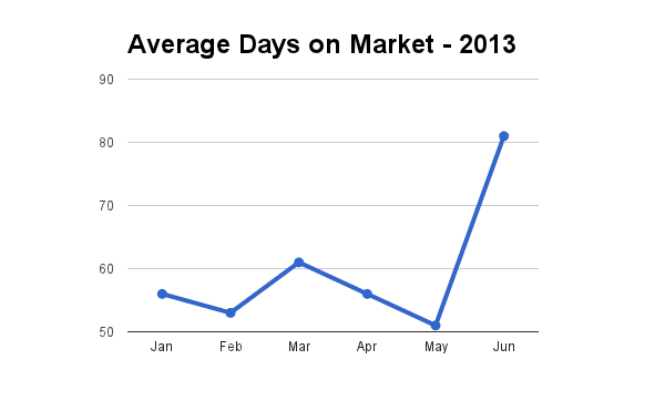 Hawaii, average days on market for homes through June 2013