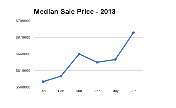 Hawaii Median Sale Price for homes through June 2013