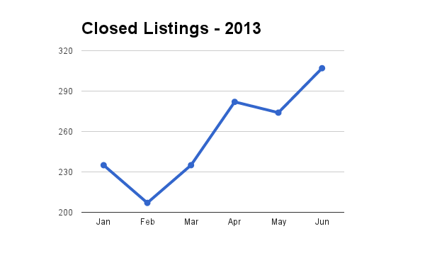 Hawaii closed residential home sales through June 2013