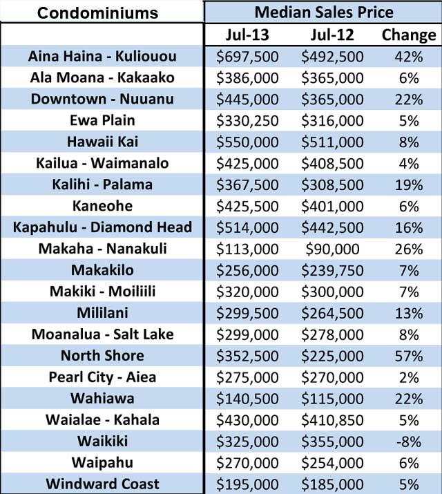 Median Price Increases in Condominium sales by neighborhood on Oahu, HI July 2013 vs July 2012
