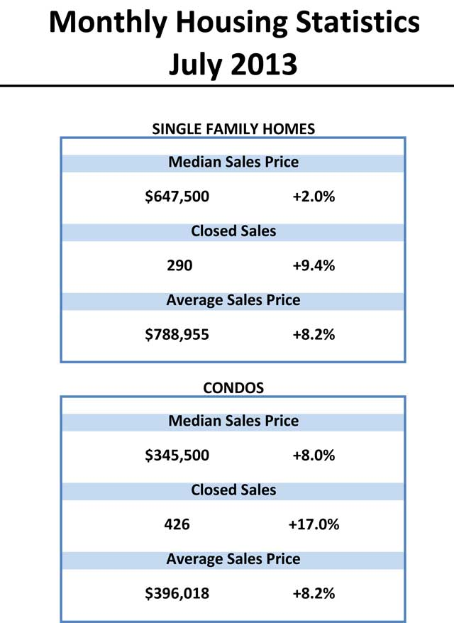 July 2013 Oahu Housing Stats