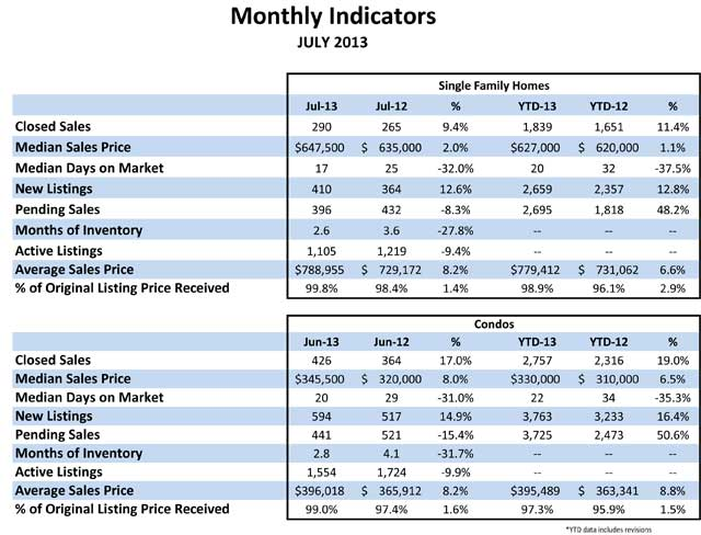 July 2013 Oahu Housing Report Details