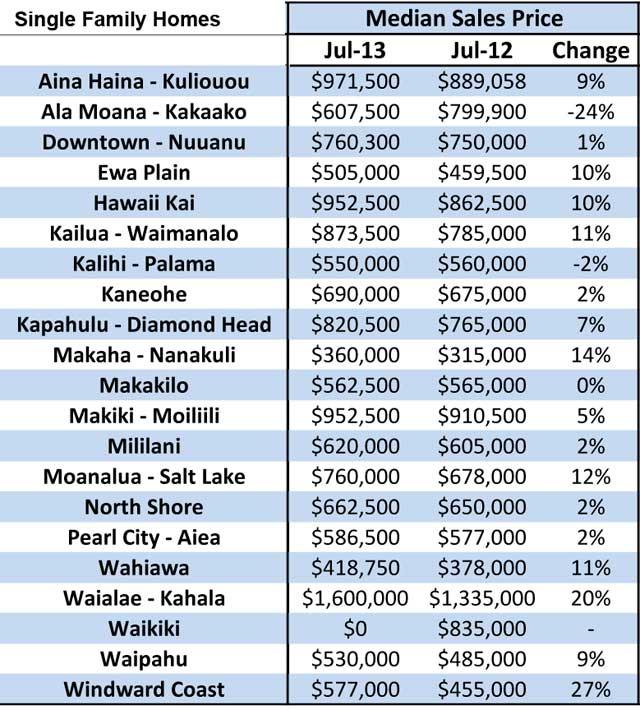 Median Price Increases, Single Family Homes by Neighborhood, Oahu 2013 vs 2012