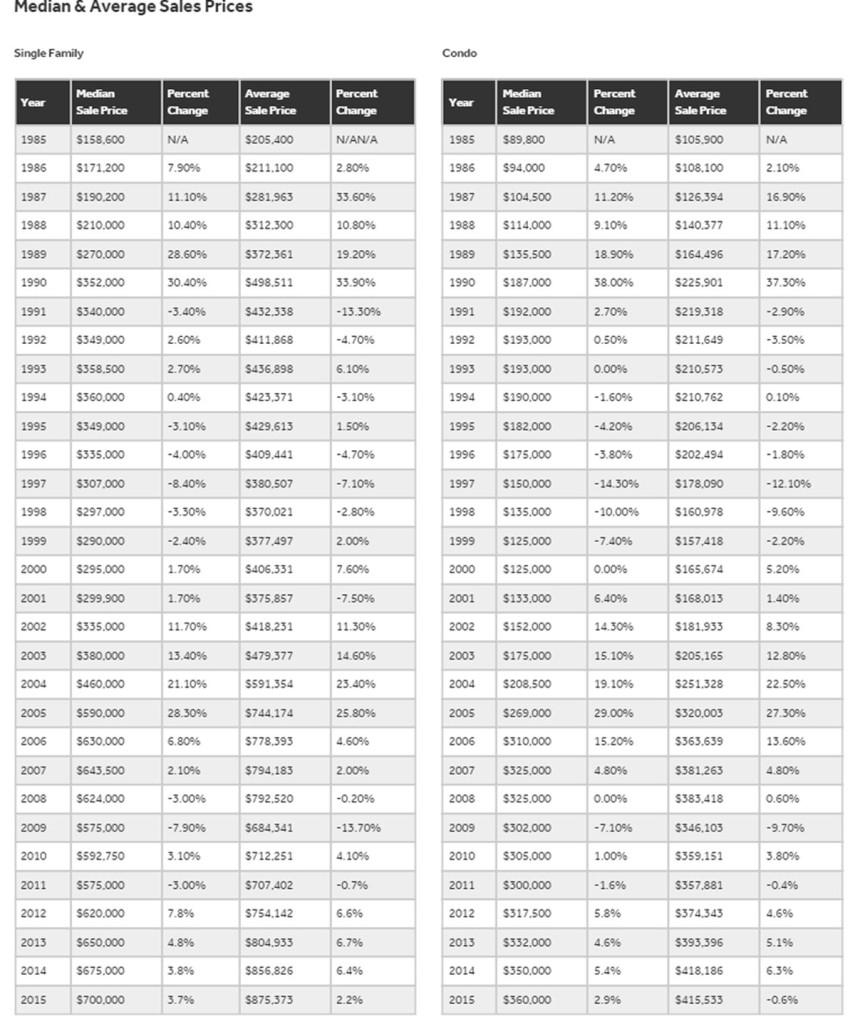 Chart: Oahu Historic Appreciation Rates